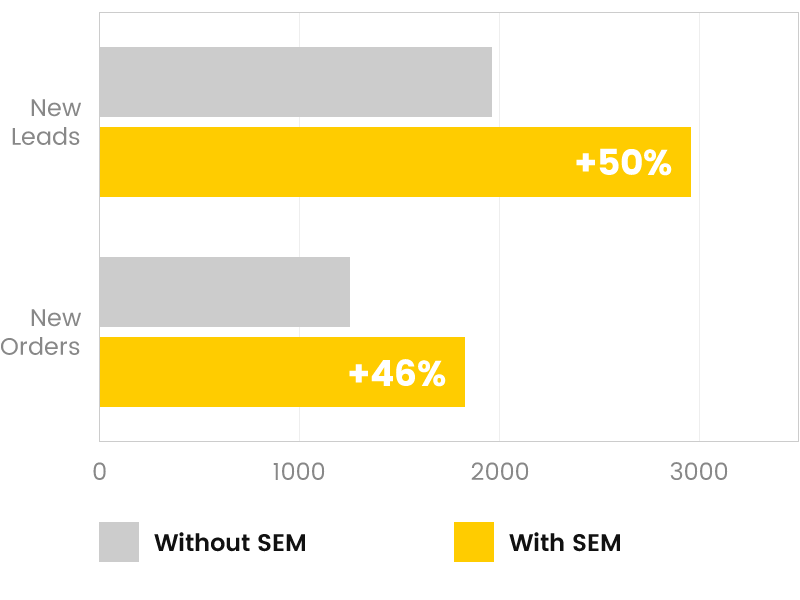 Search Engine Marketing (SEM) Conversions Comparison Graph