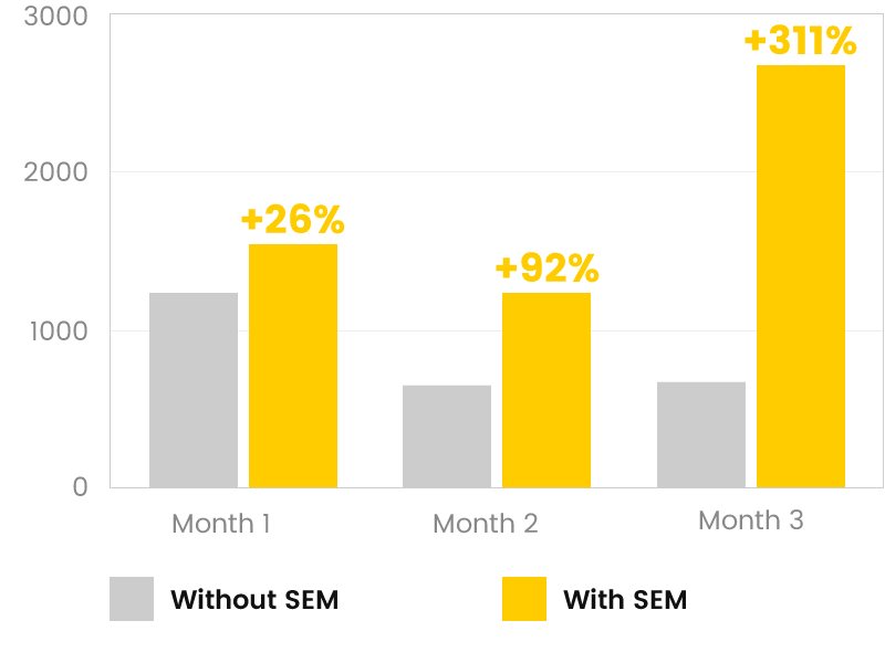 Search Engine Marketing (SEM) Unique Visits Comparison Graph